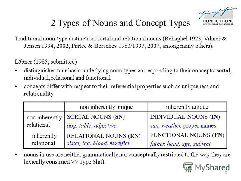 Traditional noun-type distinction: sortal and relational nouns (Behaghel 1923, Vikner & Jensen 1994, 2002, Partee & Borschev 1983/1997, 2007, among many others). Löbner (1985, submitted) distinguishes four basic underlying noun types corresponding to