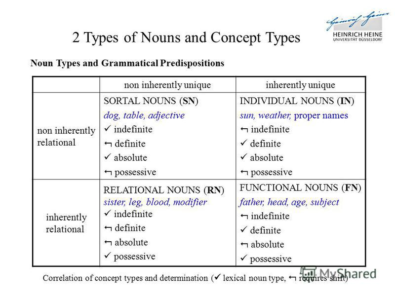 Correlation of concept types and determination ( lexical noun type, requires shift) non inherently uniqueinherently unique non inherently relational SORTAL NOUNS (SN) dog, table, adjective indefinite definite absolute possessive INDIVIDUAL NOUNS (IN)