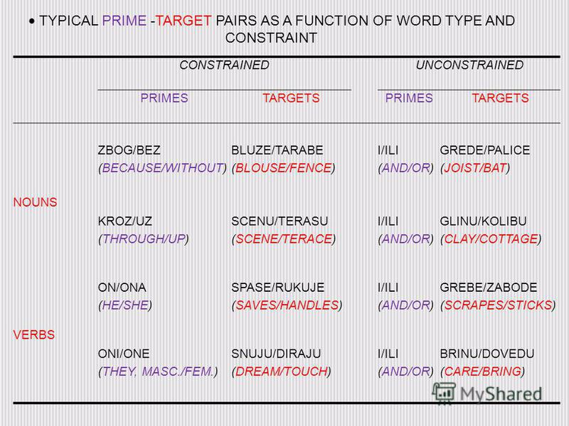 TYPICAL PRIME -TARGET PAIRS AS A FUNCTION OF WORD TYPE AND CONSTRAINT CONSTRAINEDUNCONSTRAINED PRIMESTARGETSPRIMESTARGETS ZBOG/BEZ (BECAUSE/WITHOUT) BLUZE/TARABE (BLOUSE/FENCE) I/ILI (AND/OR) GREDE/PALICE (JOIST/BAT) NOUNS KROZ/UZ (THROUGH/UP) SCENU/