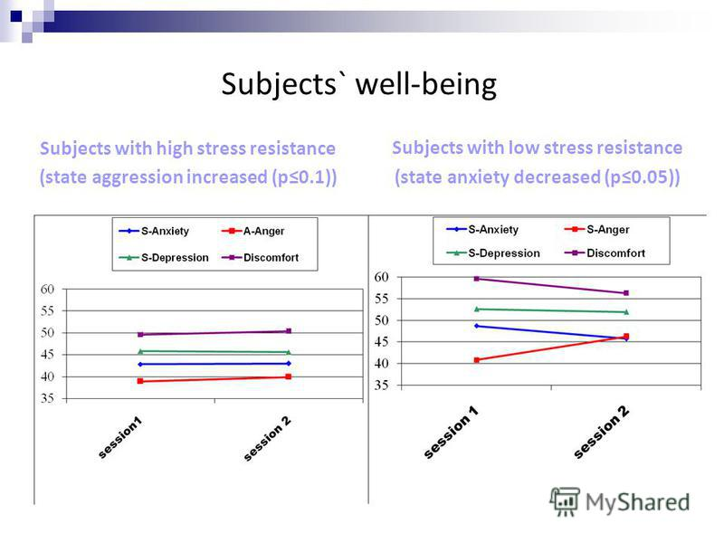 Subjects` well-being Subjects with high stress resistance (state aggression increased (p0.1)) Subjects with low stress resistance (state anxiety decreased (p0.05))