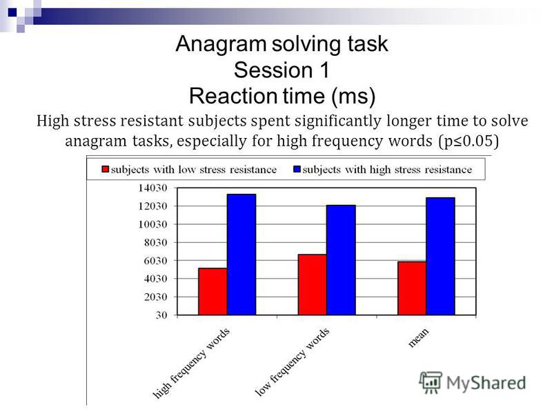 Anagram solving task Session 1 Reaction time (ms) High stress resistant subjects spent significantly longer time to solve anagram tasks, especially for high frequency words (p0.05)