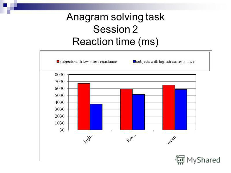 Anagram solving task Session 2 Reaction time (ms)