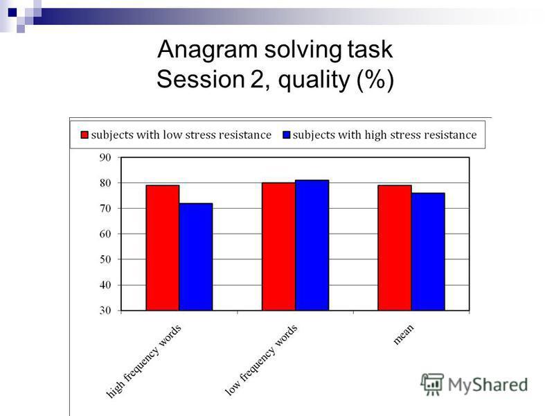 Anagram solving task Session 2, quality (%)
