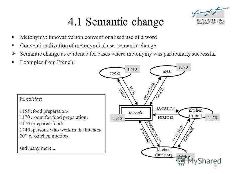 4.1 Semantic change Metonymy: innovative non conventionalised use of a word Conventionalization of metonymical use: semantic change Semantic change as evidence for cases where metonymy was particularly successful Examples from French: 15 Fr. cuisine: