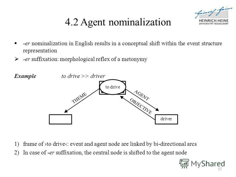 4.2 Agent nominalization -er nominalization in English results in a conceptual shift within the event structure representation -er suffixation: morphological reflex of a metonymy Exampleto drive >> driver 1)frame of to drive: event and agent node are