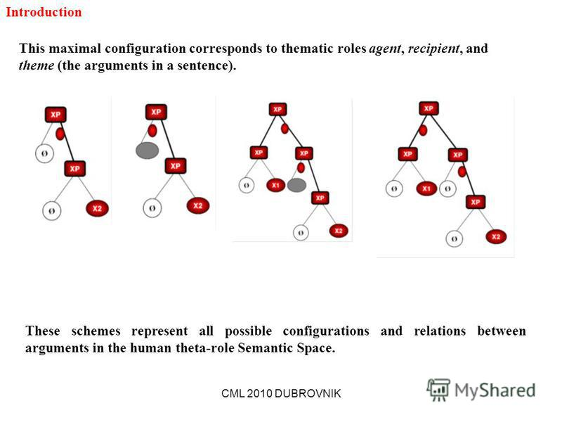 CML 2010 DUBROVNIK This maximal configuration corresponds to thematic roles agent, recipient, and theme (the arguments in a sentence). These schemes represent all possible configurations and relations between arguments in the human theta-role Semanti
