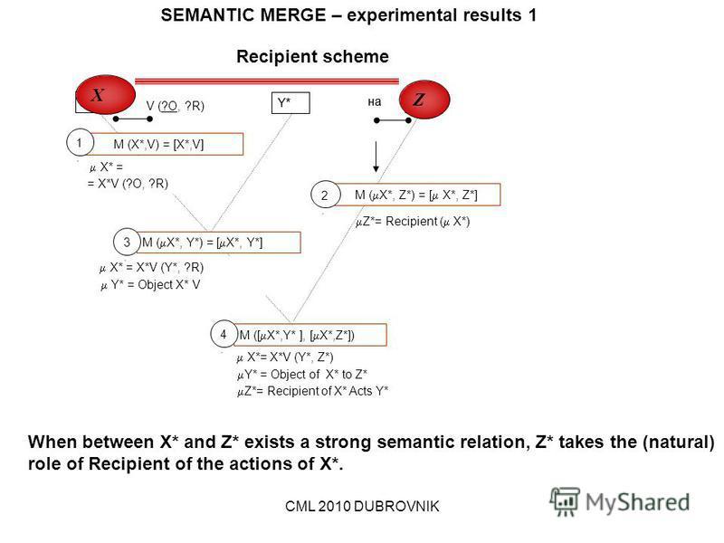 CML 2010 DUBROVNIK Z*= Recipient ( X*) X* = M (X*,V) = [X*,V] X* = X*V (Y*, ?R) X* V (?O, ?R) Y* Z* M ([ X*,Y* ], [ X*,Z*]) X*= X*V (Y*, Z*) Y* = Object of X* to Z* Z*= Recipient of X* Acts Y* 1.1. 4.4. на M ( X*, Y*) = [ X*, Y*] 3.3. = X*V (?O, ?R)