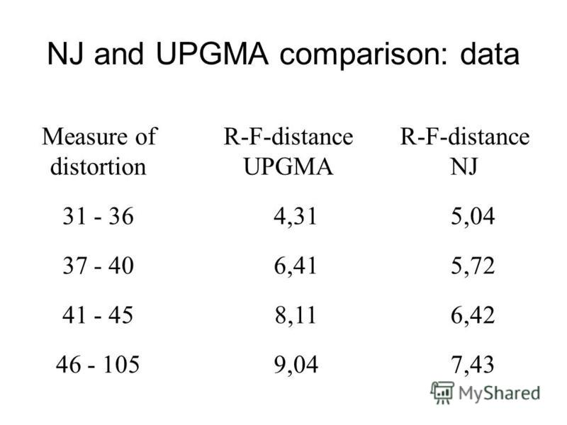 NJ and UPGMA comparison: data Measure of distortion R-F-distance UPGMA R-F-distance NJ 31 - 364,315,04 37 - 406,415,72 41 - 458,116,42 46 - 1059,047,43