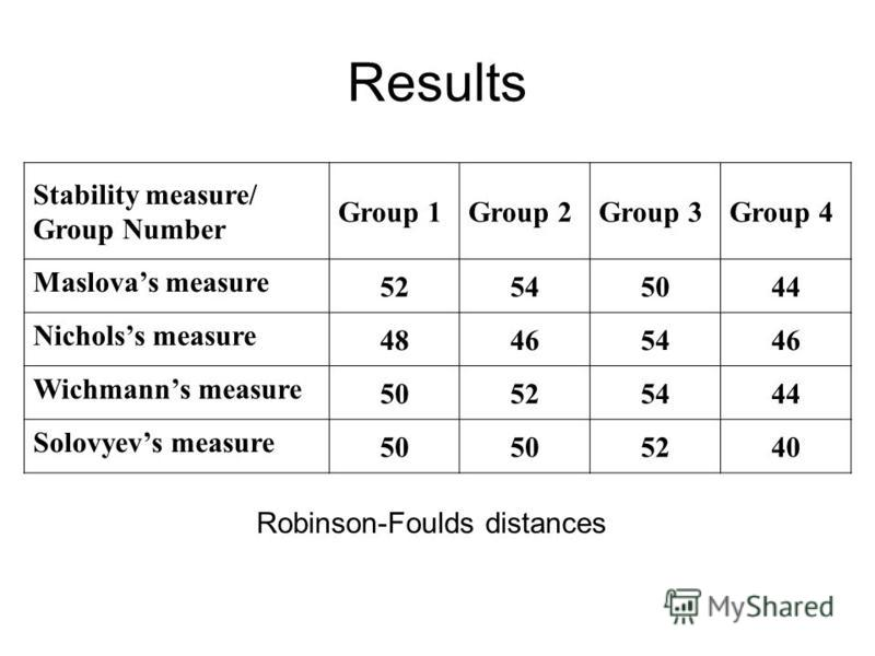 Results Stability measure/ Group Number Group 1Group 2Group 3Group 4 Maslovas measure 52545044 Nicholss measure 48465446 Wichmanns measure 50525444 Solovyevs measure 50 5240 Robinson-Foulds distances