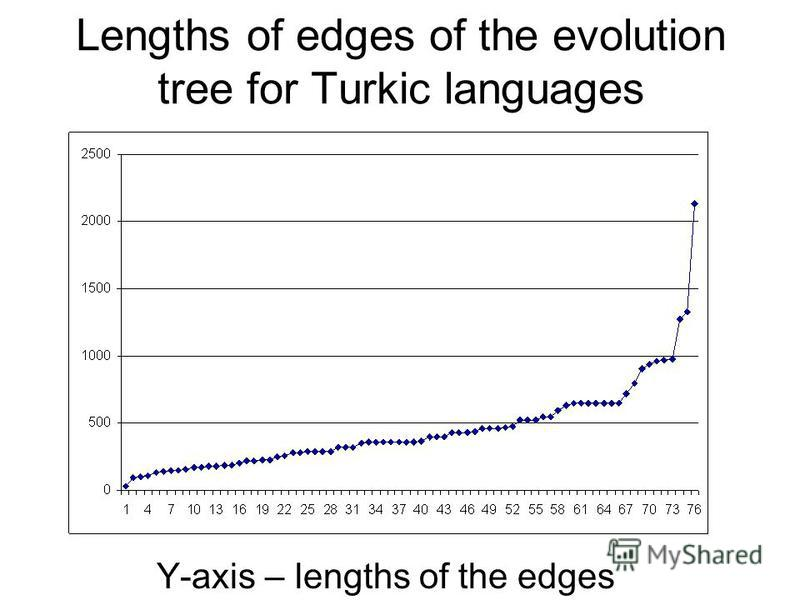 Lengths of edges of the evolution tree for Turkic languages Y-axis – lengths of the edges
