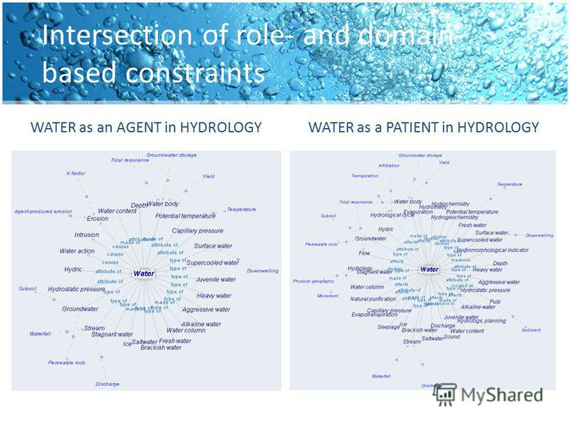 Intersection of role- and domain- based constraints WATER as an AGENT in HYDROLOGYWATER as a PATIENT in HYDROLOGY