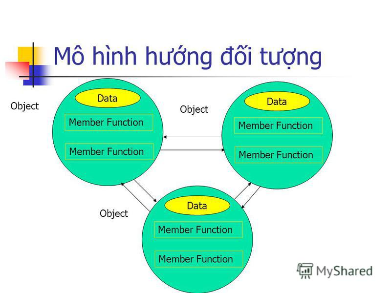 Mô hình hưng đi tưng Data Member Function Object Data Member Function Object Data Member Function Object