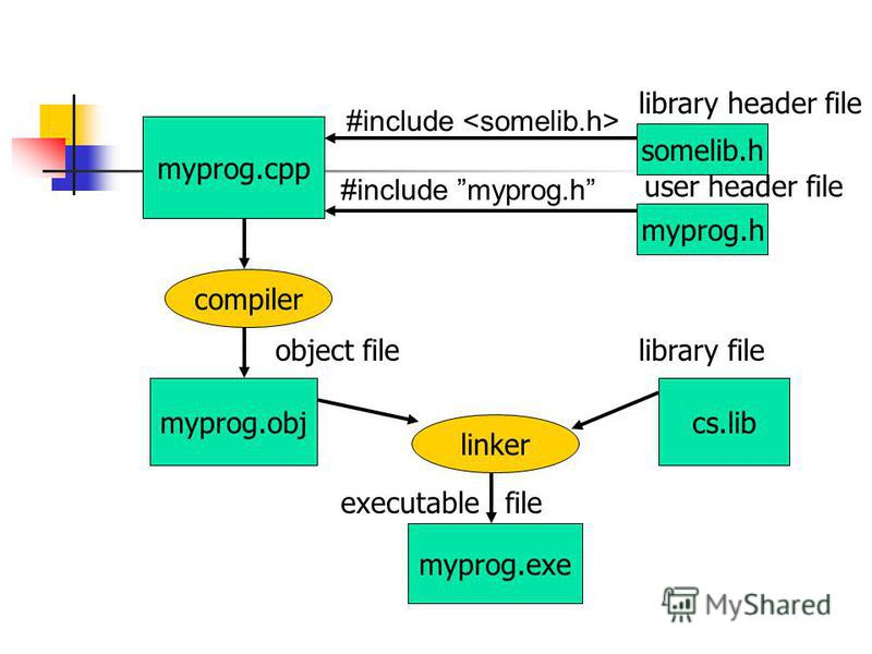 myprog.cpp somelib.h myprog.h #include #include myprog.h myprog.obj myprog.exe cs.lib user header file compiler linker library header file library fileobject file executable file
