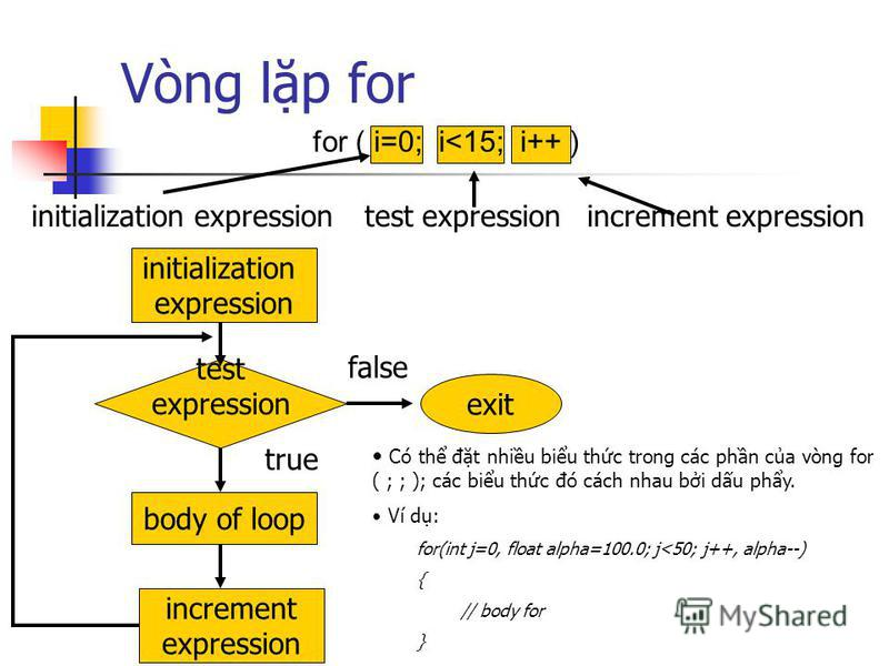 Vòng lp for increment expressiontest expressioninitialization expression for ( i=0; i<15; i++ ) initialization expression body of loop increment expression test expression exit true false Có th đt nhiu biu thc trong các phn ca vòng for ( ; ; ); các b