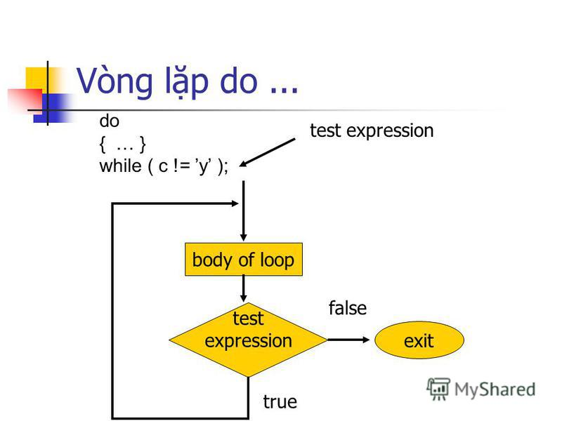 Vòng lp do... body of loop test expression do { … } while ( c != y ); test expression exit true false