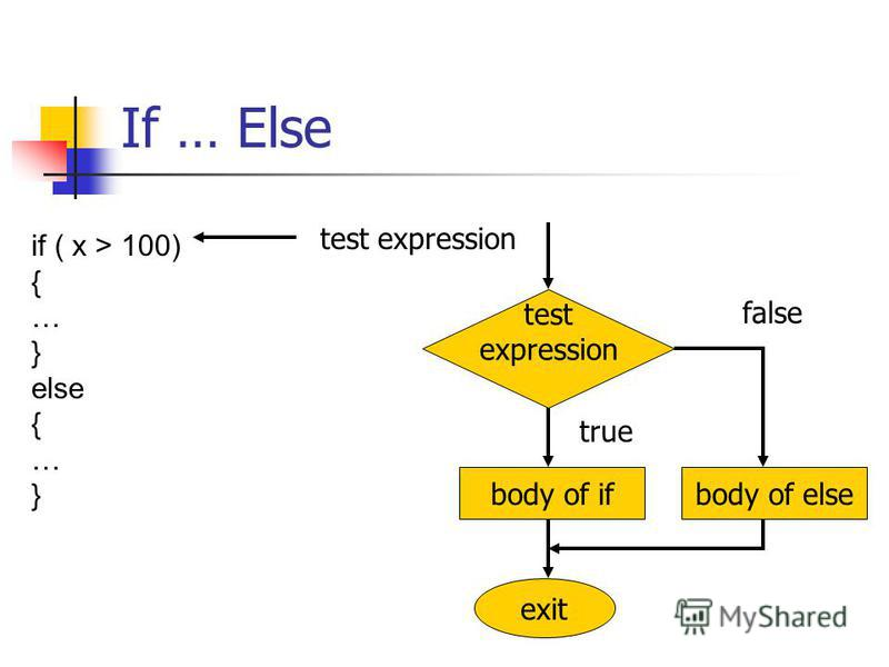 If … Else test expression if ( x > 100) { … } else { … } body of if test expression exit true false body of else