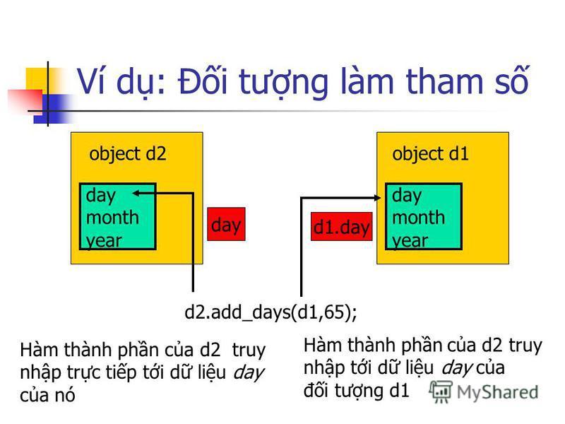 Ví d: Đi tưng làm tham s object d2 day month year object d1 day month year d2.add_days(d1,65); day d1.day Hàm thành phn ca d2 truy nhp trc tip ti d liu day ca nó Hàm thành phn ca d2 truy nhp ti d liu day ca đi tưng d1
