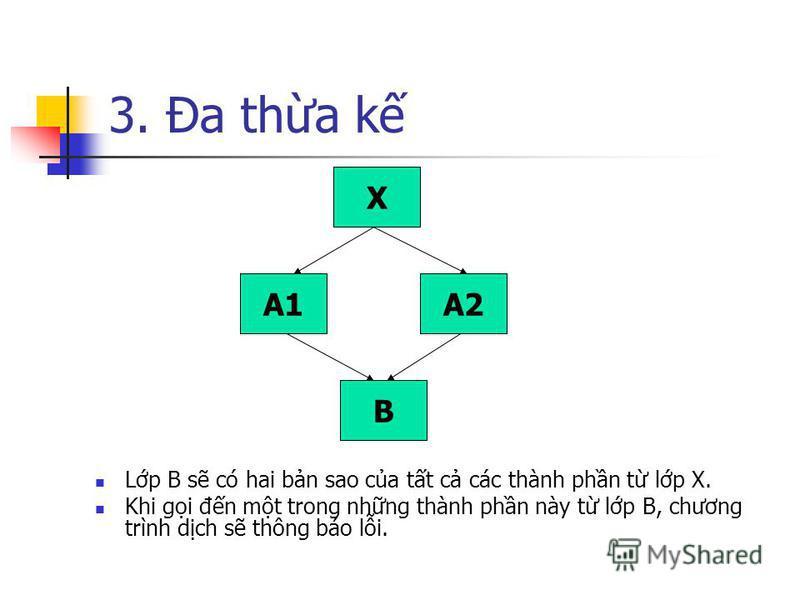3. Đa tha k Lp B s có hai bn sao ca tt c các thành phn t lp X. Khi gi đn mt trong nhng thành phn này t lp B, chương trình dch s thông báo li. X A2A1 B
