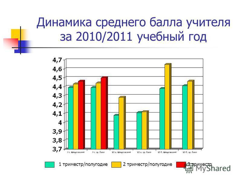 Динамика среднего балла учителя за 2010/2011 учебный год 1 триместр/полугодие 2 триместр/полугодие 3 триместр