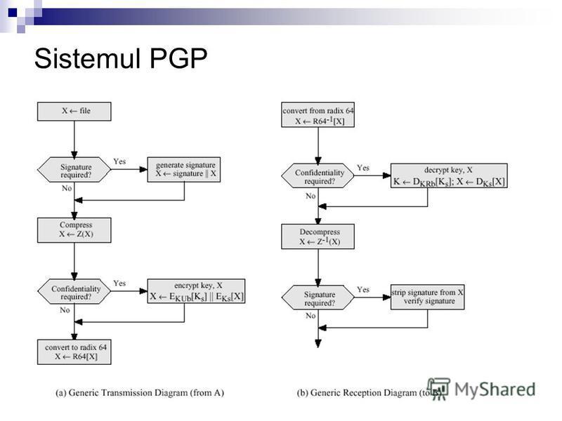 Sistemul PGP