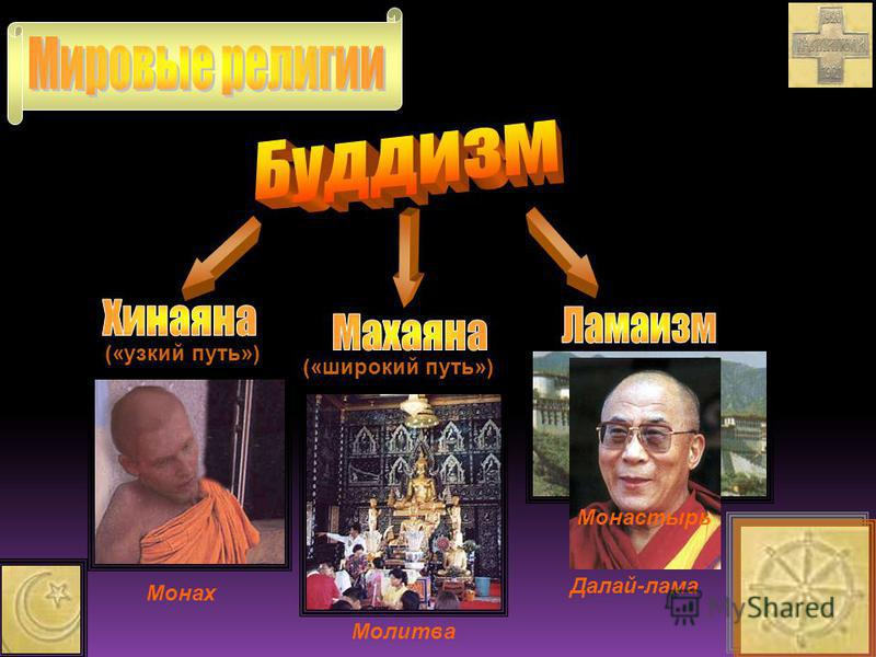 («узкий путь») («широкий путь») Монах Молитва Далай-лама Монастырь