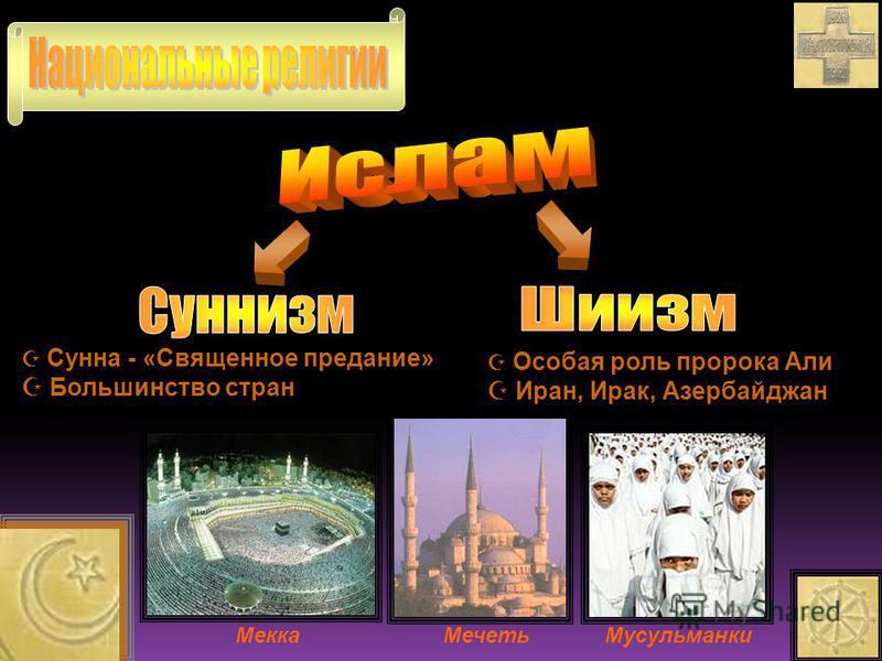 Сунна - «Священное предание» Большинство стран Большинство стран Особая роль пророка Али Иран, Ирак, Азербайджан Иран, Ирак, Азербайджан Мекка Мечеть Мусульманки