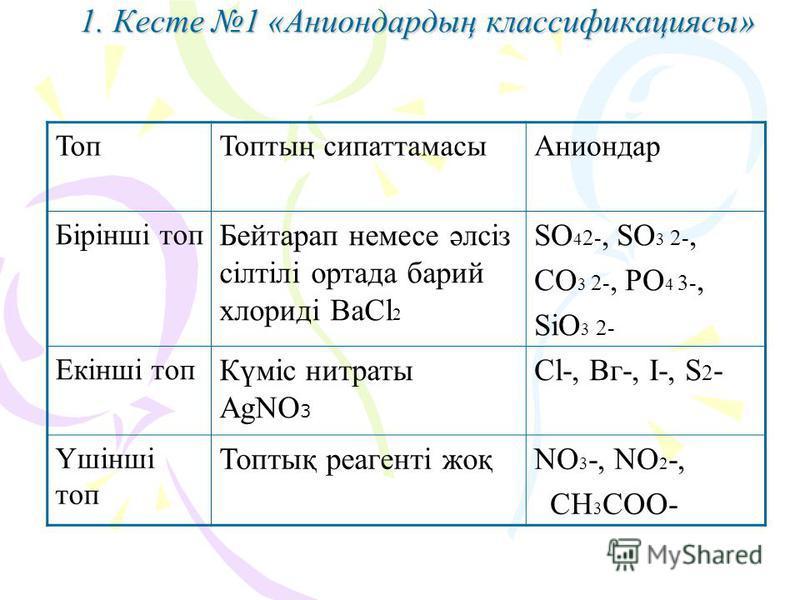 1. Кесте 1 «Аниондардың классификациясы» ТопТоптың сипаттамасыАниондар Бірінші топ Бейтарап немесе әлсіз сілтілі ортада барий хлориді ВаСl 2 SO 4 2-, SO 3 2-, СO 3 2-, РO 4 3-, SiO 3 2- Екінші топ Күміс нитраты AgNO 3 Сl-, Вг-, I-, S 2 - Үшінші топ Т
