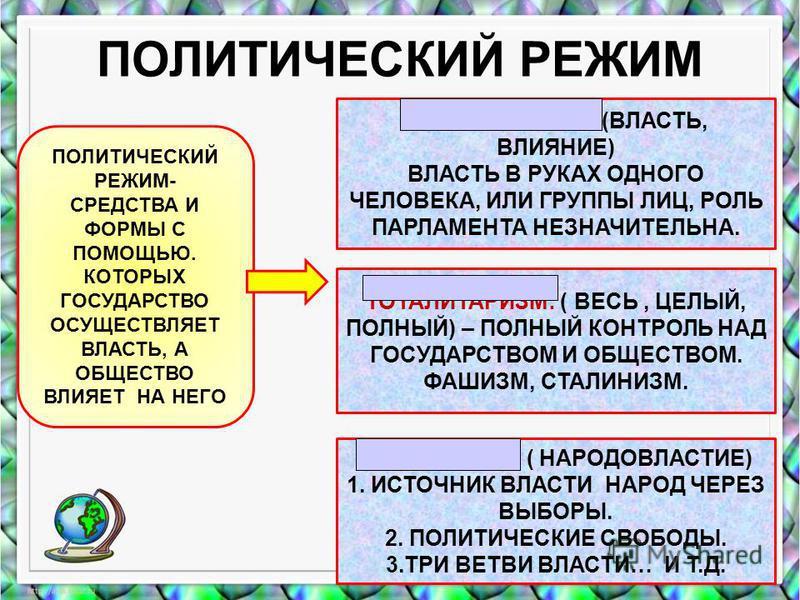 Сопоставьте схемы национально– территориального устройства государств 1 2 3