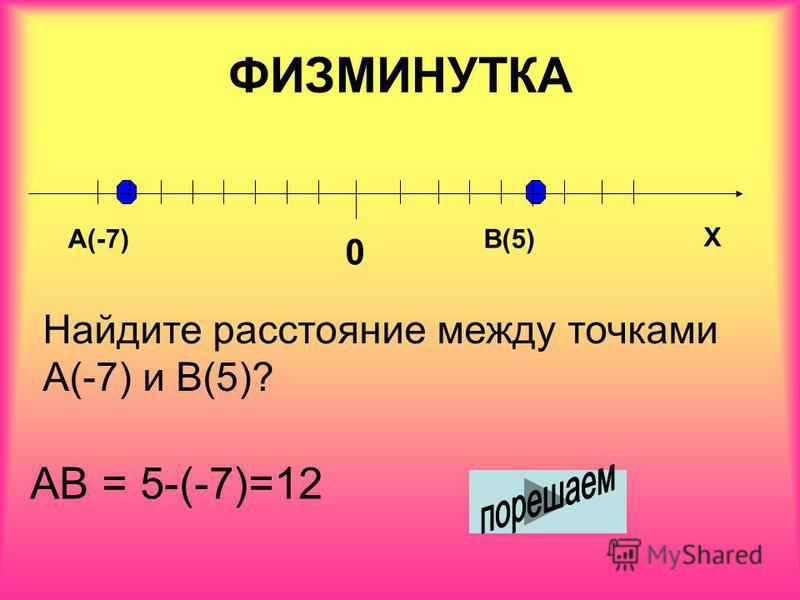 ФИЗМИНУТКА А(-7)В(5) Найдите расстояние между точками А(-7) и В(5)? 0 Х АВ = 5-(-7)=12