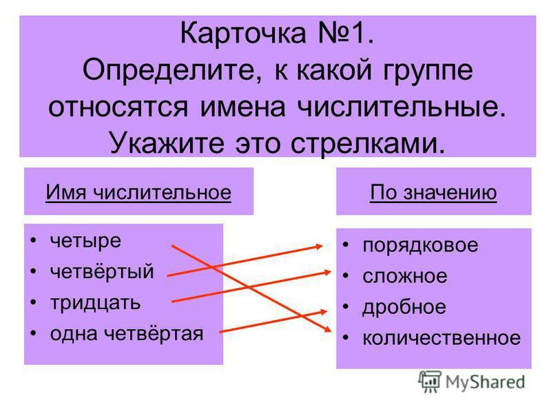 Карточка 1. Определите, к какой группе относятся имена числительные. Укажите это стрелками. четыре четвёртый тридцать одна четвёртая порядковое сложное дробное количественное Имя числительное По значению