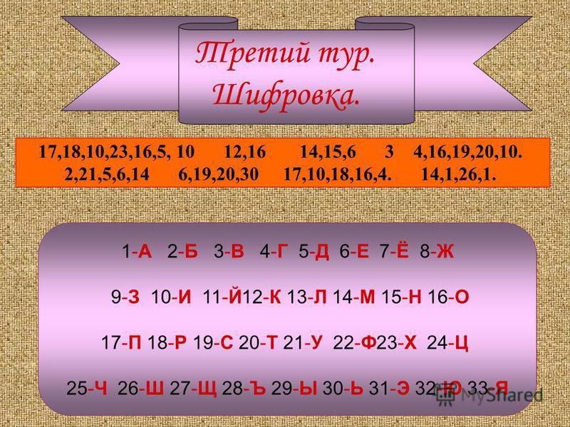 Третий тур. Шифровка. 1-А 2-Б 3-В 4-Г 5-Д 6-Е 7-Ё 8-Ж 9-З 10-И 11-Й12-К 13-Л 14-М 15-Н 16-О 17-П 18-Р 19-С 20-Т 21-У 22-Ф23-Х 24-Ц 25-Ч 26-Ш 27-Щ 28-Ъ 29-Ы 30-Ь 31-Э 32-Ю 33-Я 17,18,10,23,16,5, 10 12,16 14,15,6 3 4,16,19,20,10. 2,21,5,6,14 6,19,20,30