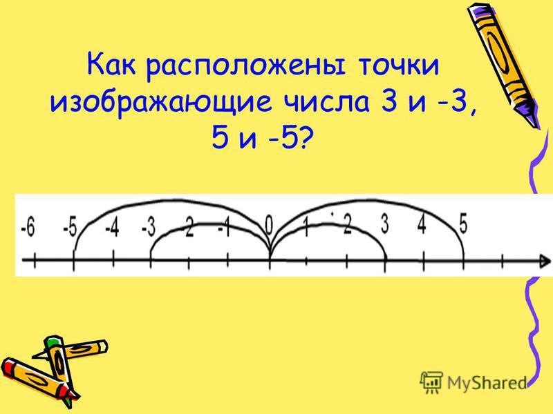 Как расположены точки изображающие числа 3 и -3, 5 и -5?