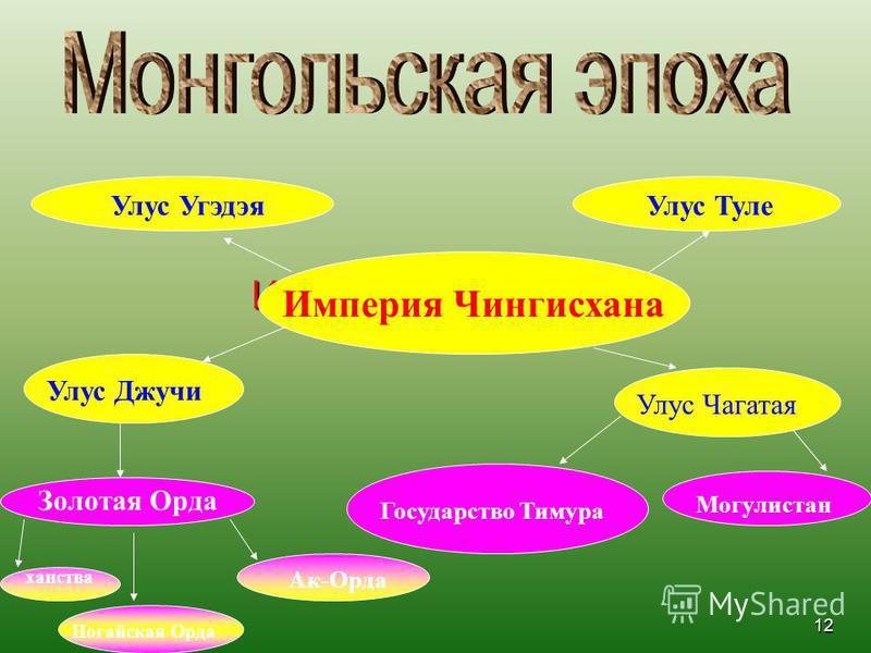 11 9 Укажите причины ослабления и распада Могулистана