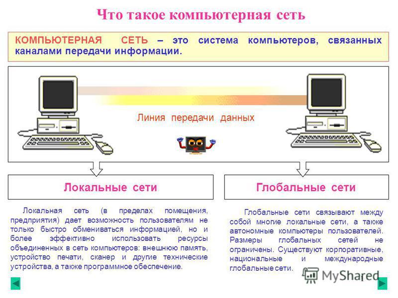 1 Что такое компьютерная сеть КОМПЬЮТЕРНАЯ СЕТЬ – это система компьютеров, связанных каналами передачи информации. Локальная сеть (в пределах помещения, предприятия) дает возможность пользователям не только быстро обмениваться информацией, но и более