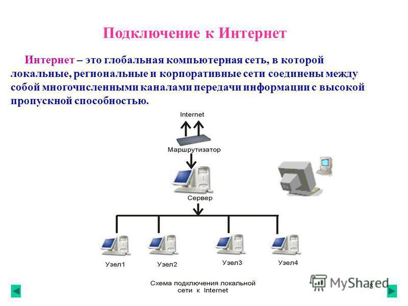 8 Подключение к Интернет Интернет – это глобальная компьютерная сеть, в которой локальные, региональные и корпоративные сети соединены между собой многочисленными каналами передачи информации с высокой пропускной способностью.