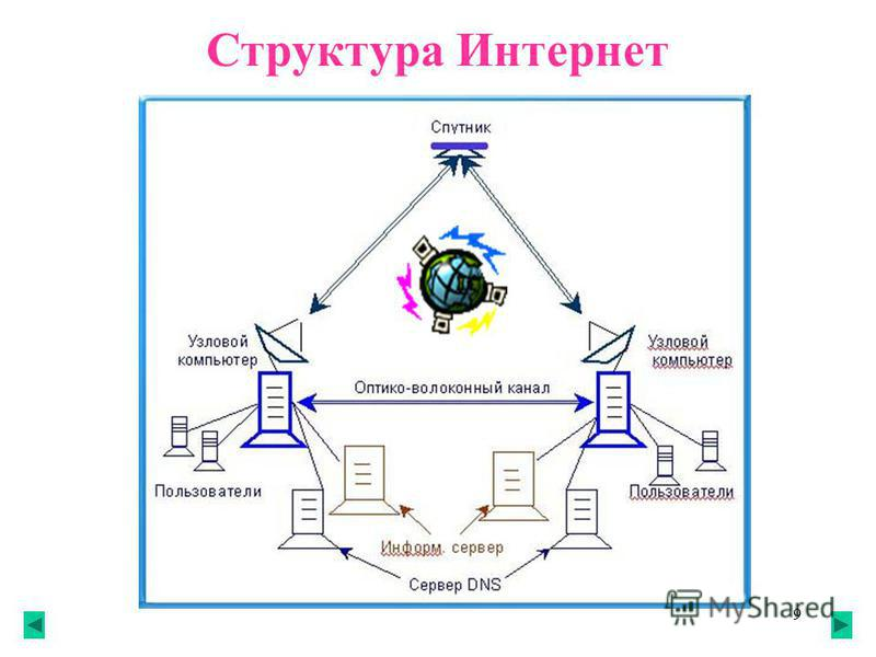 9 Структура Интернет