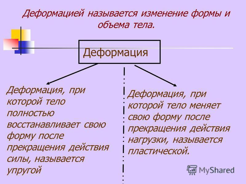 Деформация Деформация, при которой тело полностью восстанавливает свою форму после прекращения действия силы, называется упругой Деформация, при которой тело меняет свою форму после прекращения действия нагрузки, называется пластической. Деформацией