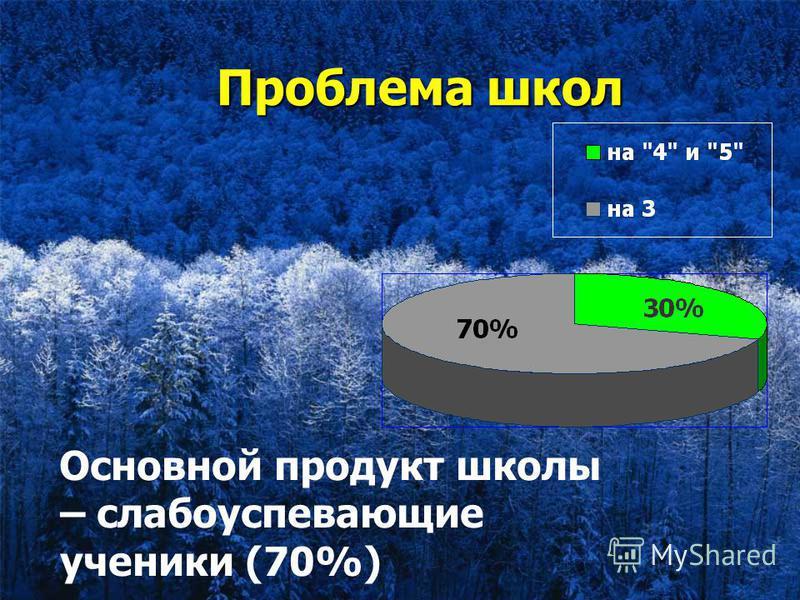 Проблема школ Проблема школ Основной продукт школы – слабоуспевающие ученики (70%)