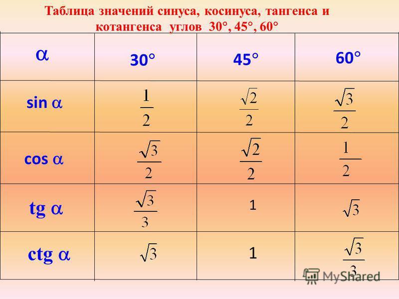 30 sin 45 60 cos tg сtg 1 1 Таблица значений синуса, косинуса, тангенса и котангенса углов 30, 45, 60