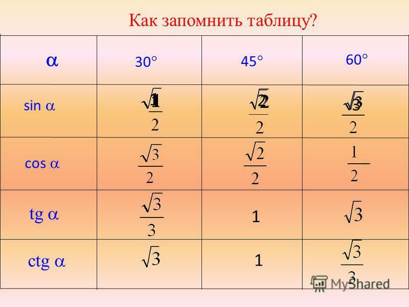 30 sin 45 60 cos tg сtg 1 1 1 2 3 1 Как запомнить таблицу?