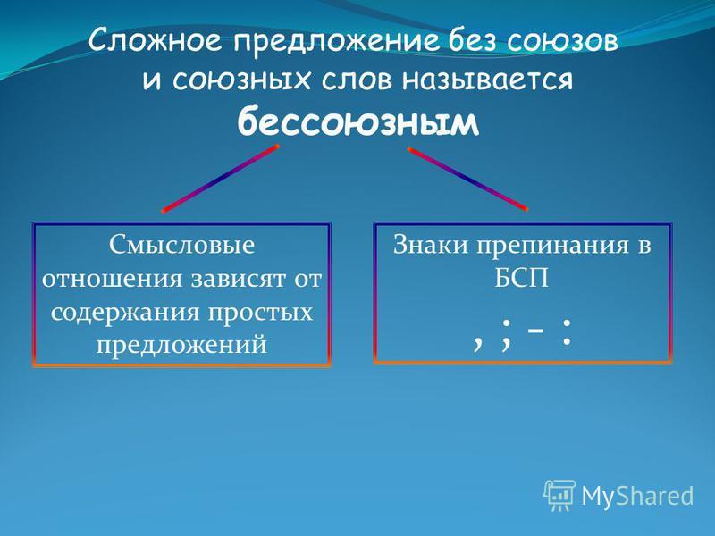 Сложное предложение без союзов и союзных слов называется бессоюзным Смысловые отношения зависят от содержания простых предложений Знаки препинания в БСП, ; - :