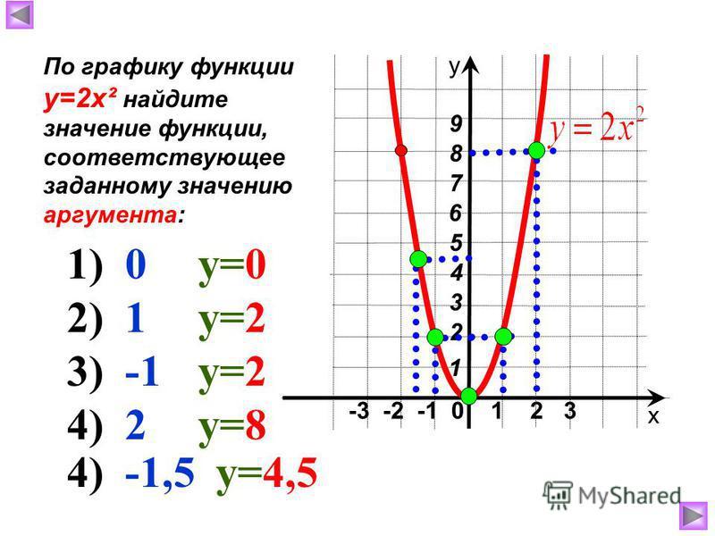 -3 -2 -1 0 1 2 3 х у 4 6 3 2 1 7 5 8 9 По графику функции у=2 х² найдите значение функции, соответствующее заданному значению аргумента: 1) 0 у=0 2) 1 у=2 3) -1 у=2 4) 2 у=8 4) -1,5 у=4,5