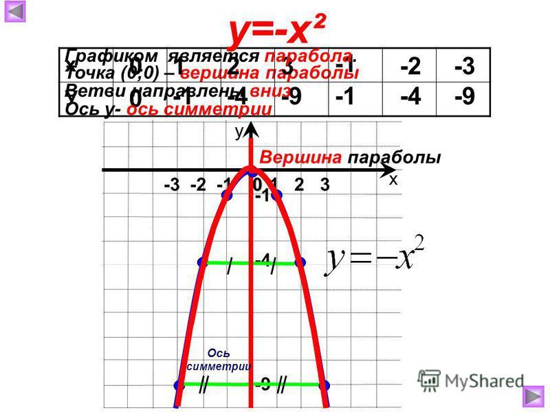 Точка (0;0) – вершина параболы х у 1 2 3 -3 -2 -1 х У 0 0 1 2 -4 3 -9 -2 -4 -3-3 -9 у=-х²0 -9 -4 Ось симметрии Вершина параболы Графиком является парабола. Ветви направлены вниз Ось у- ось симметрии