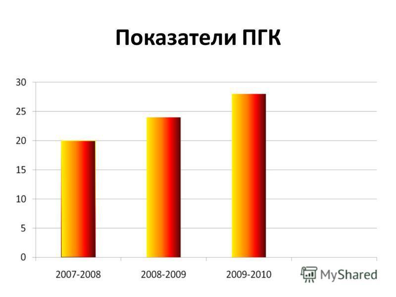 Показатели ПГК