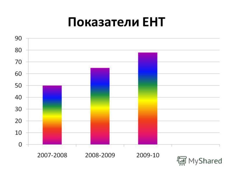 Показатели ЕНТ