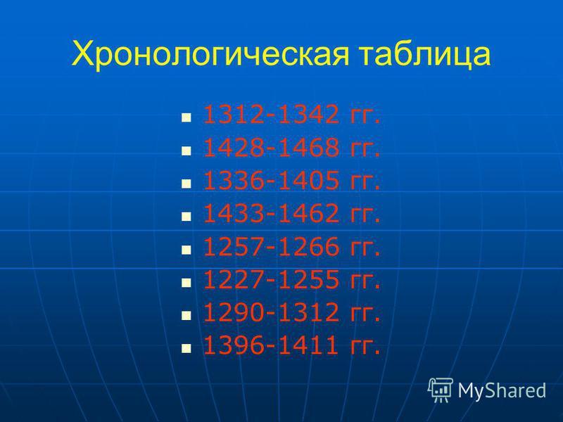 Хронологическая таблица 1312-1342 гг. 1428-1468 гг. 1336-1405 гг. 1433-1462 гг. 1257-1266 гг. 1227-1255 гг. 1290-1312 гг. 1396-1411 гг.