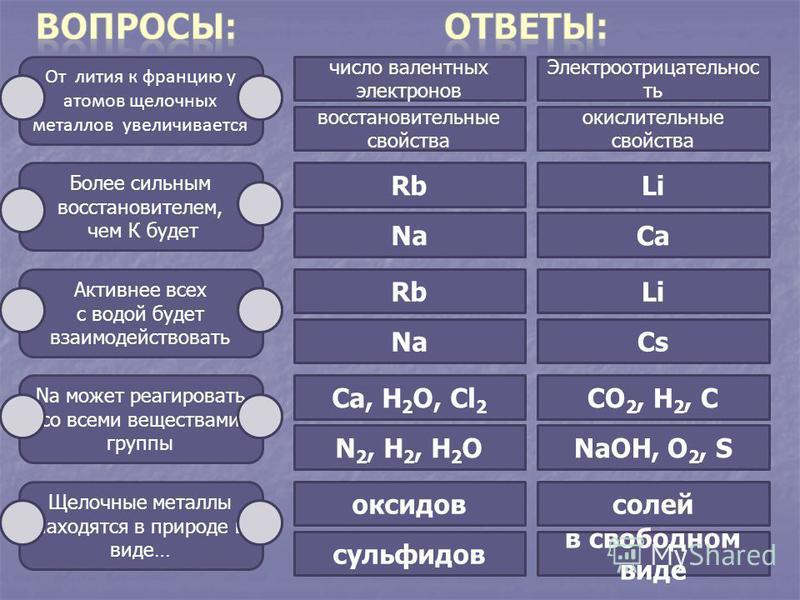 От лития к францию у атомов щелочных металлов увеличивается Более сильным восстановителем, чем К будет Активнее всех с водой будет взаимодействовать Na может реагировать со всеми веществами группы Щелочные металлы находятся в природе в виде… число ва