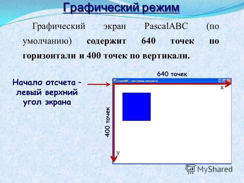 Графический режим Графический экран PasсalABC (по умолчанию) содержит 640 точек по горизонтали и 400 точек по вертикали. 640 точек 400 точек Начало отсчета – левый верхний угол экрана 640 точек х у