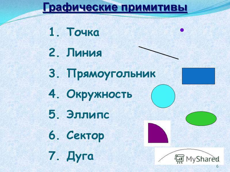 6 1. Точка 2. Линия 3. Прямоугольник 4. Окружность 5. Эллипс 6. Сектор 7. Дуга Графические примитивы