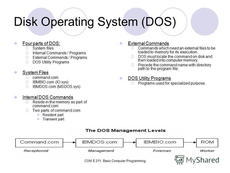 COM E 211: Basic Computer Programming Disk Operating System (DOS) Four parts of DOS: System files Internal Commands / Programs External Commends / Programs DOS Utility Programs System Files command.com IBMBIO.com (IO.sys) IBMDOS.com (MSDOS.sys) Inter